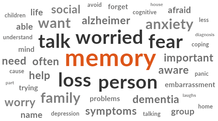 Word cloud generated from interviews with older people, dementia care partners and healthcare providers on the topic of dementia-related fears. The image shows the most common words associated with memory decline. The size of the words indicates how frequently they came up in interviews.