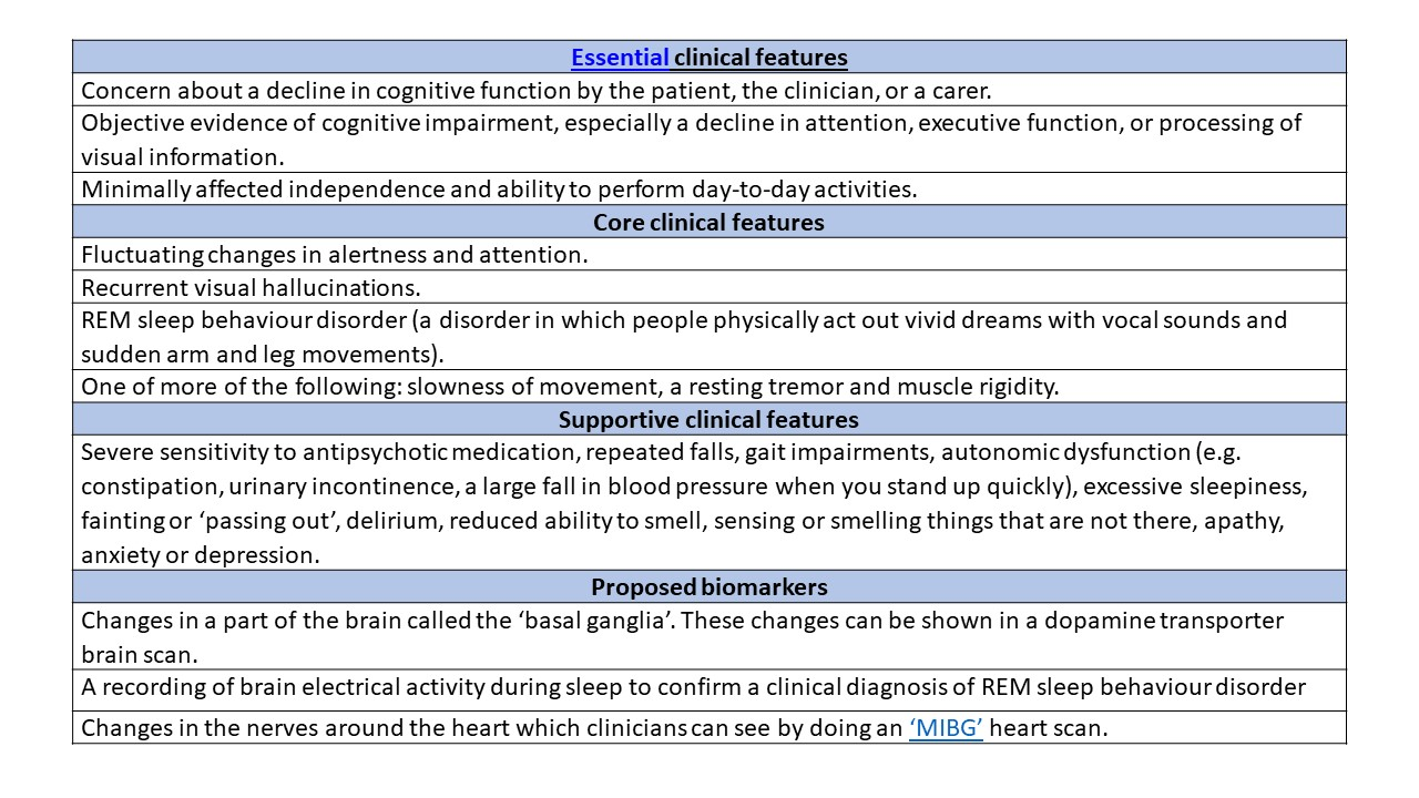 Clinical features and biomarkers of MCI-LB. Table adapted from the research consensus criteria published by McKeith and colleagues (2020). REM, rapid eye movement; MIBG, metaiodobenzylguanidine.